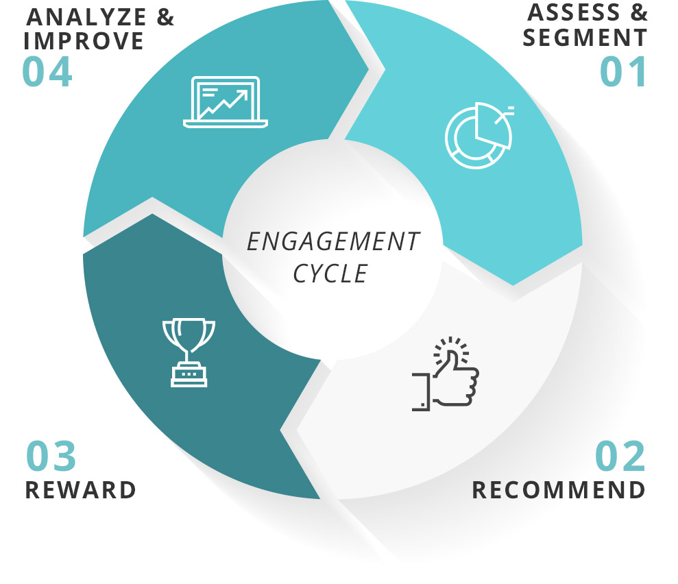 engagement-cycle-wellmo